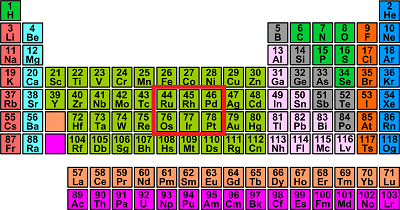 Periodic table lead family in periodic table periodic table of periodic table lead family in periodic table what are pgms mgs precious metals urtaz Gallery