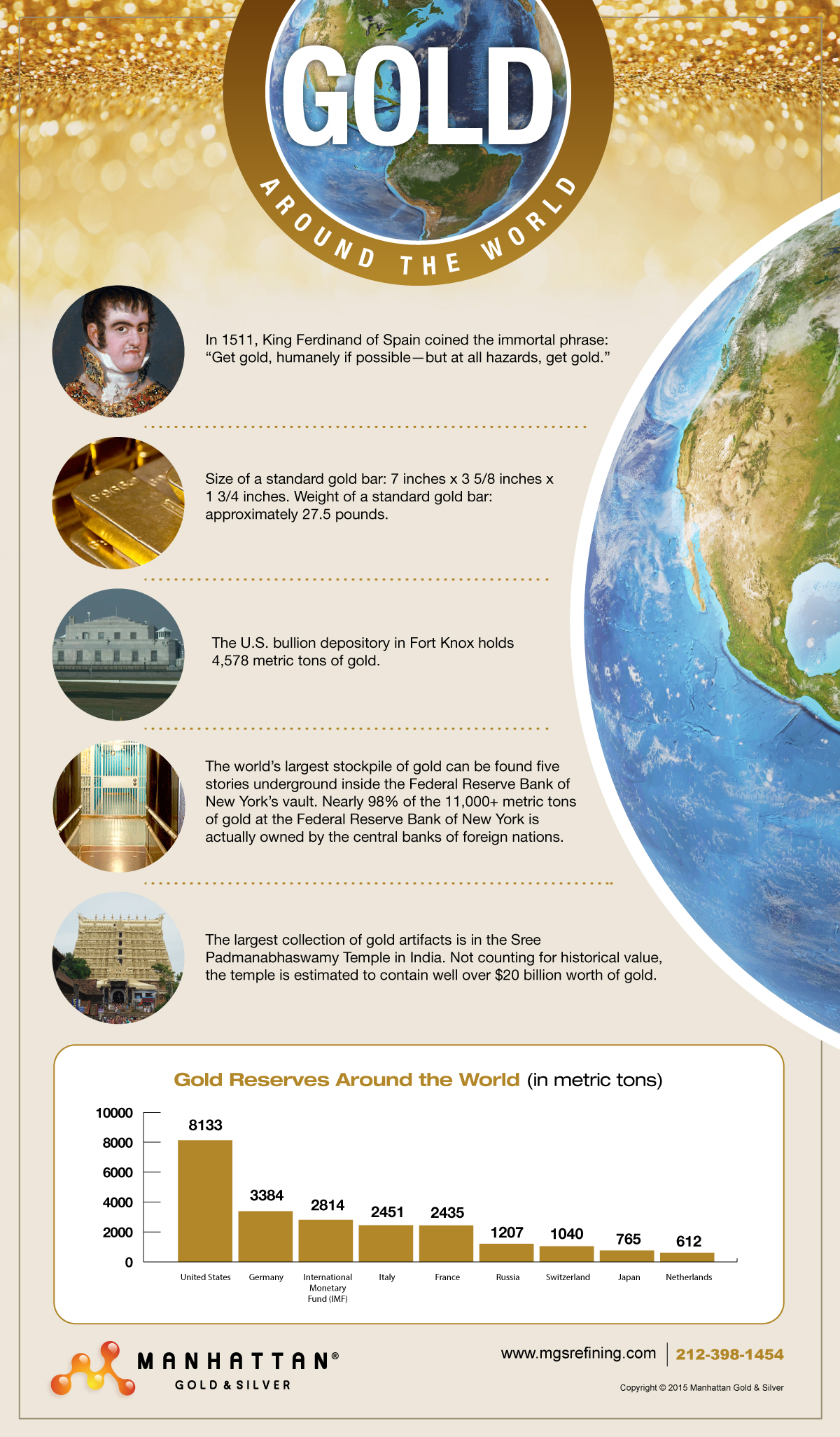 Global gold reserves infographic – MGS
