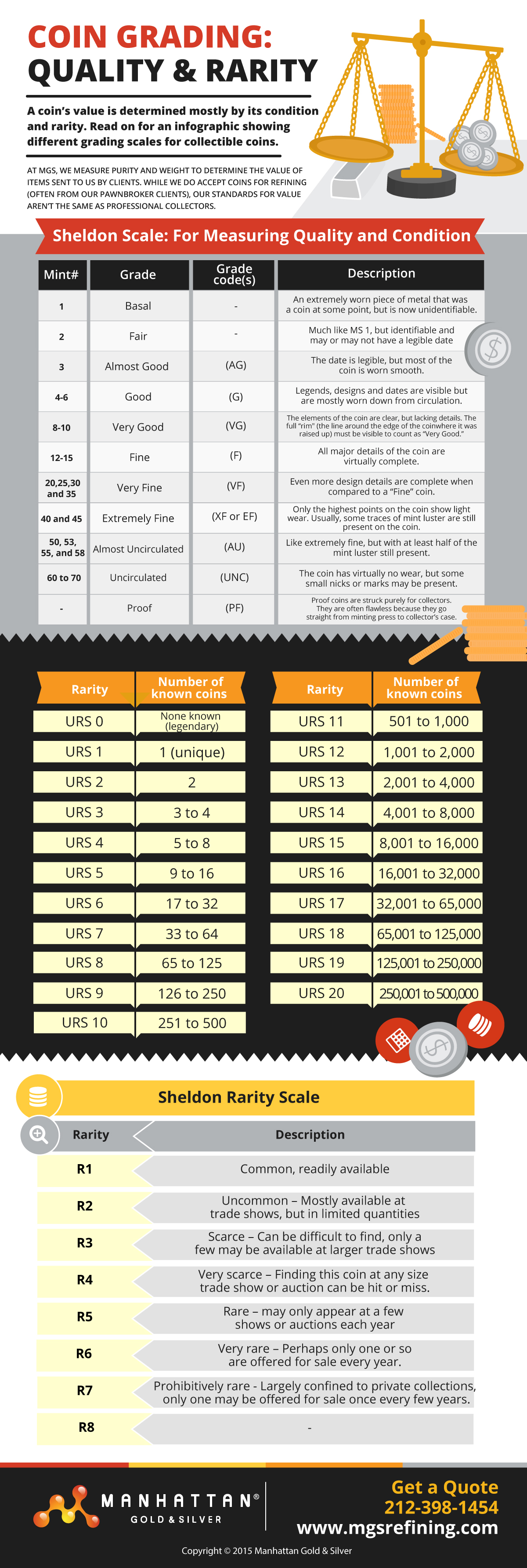 Coin grading charts infographic – MGS