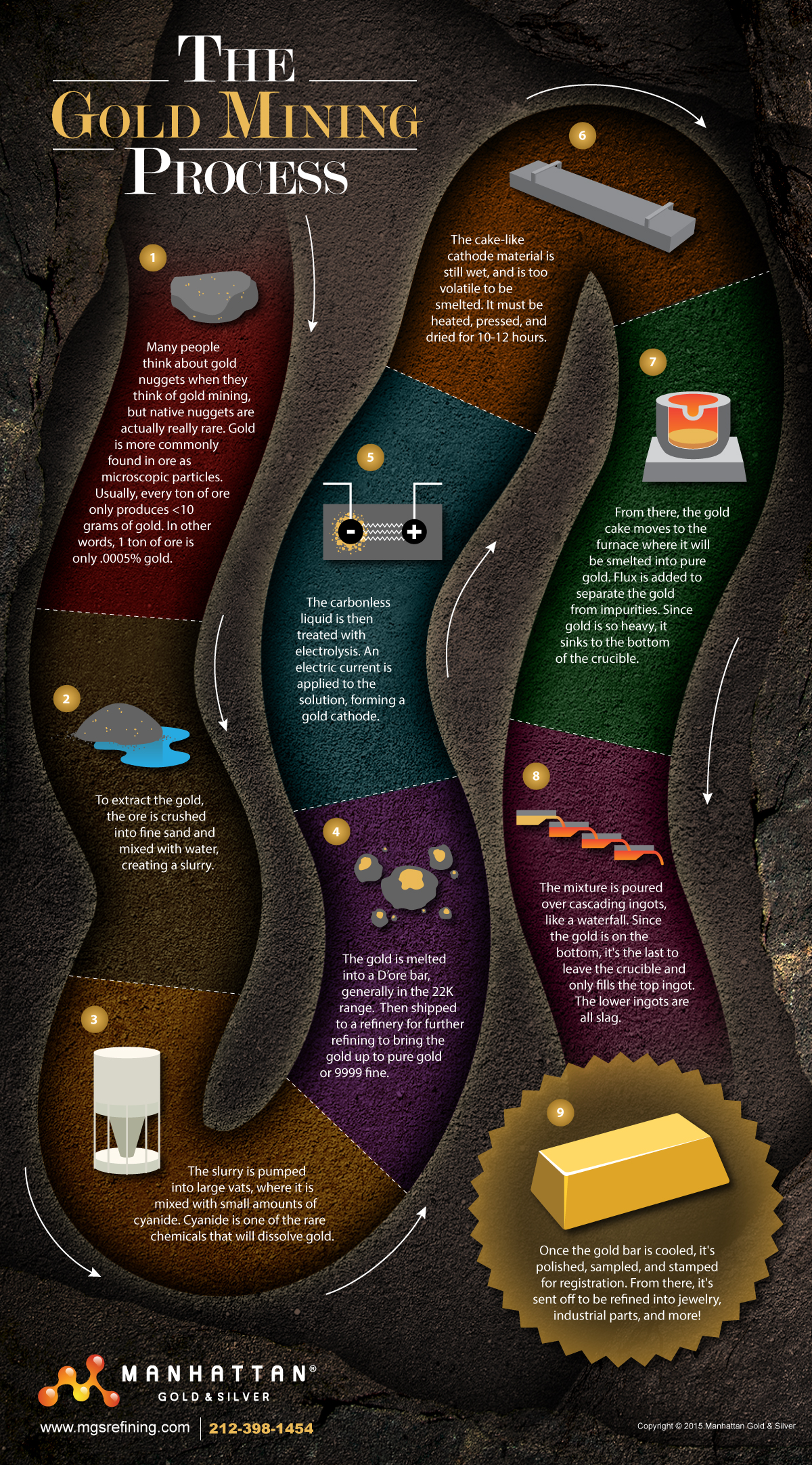 Gold mining infographic – MGS