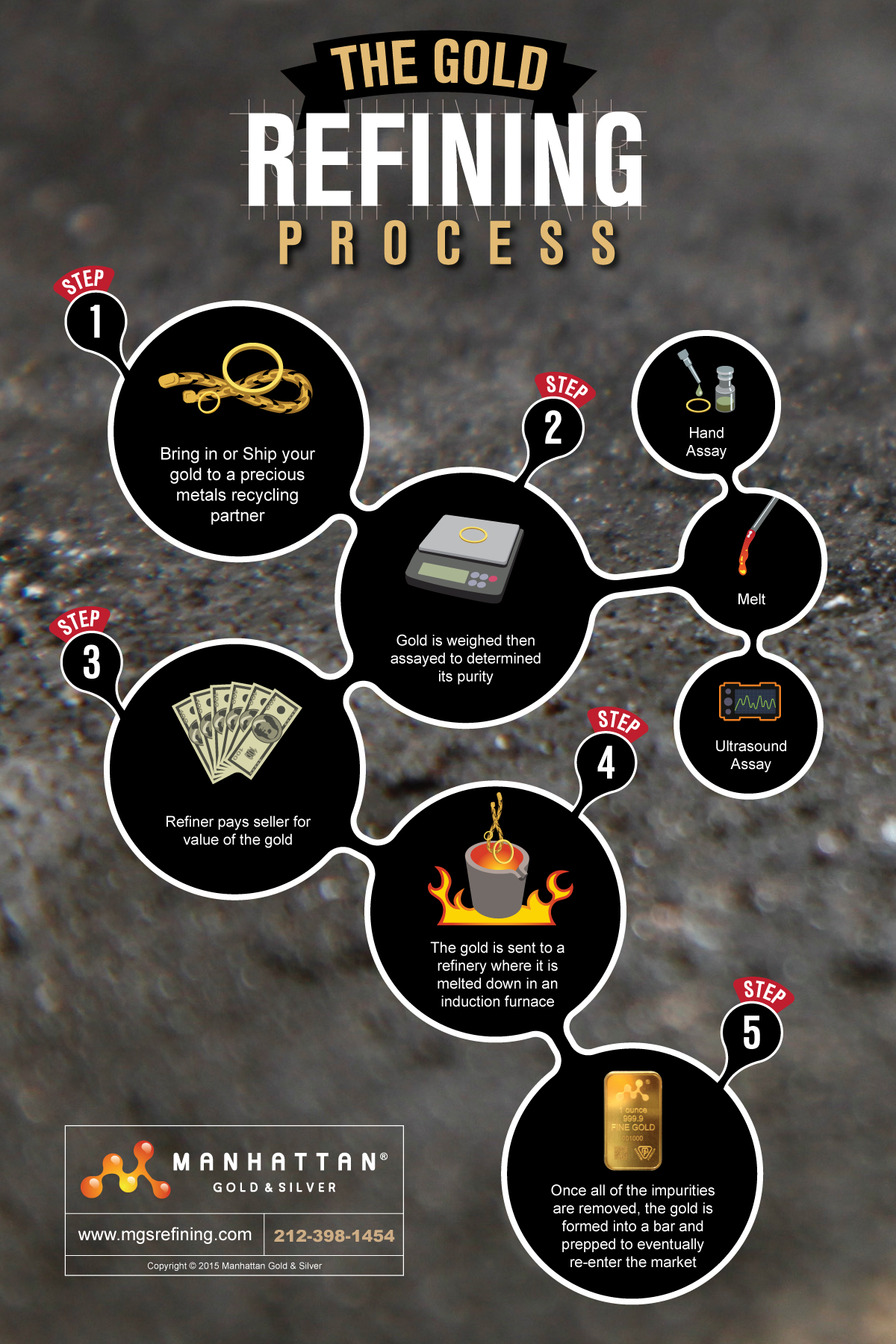 Gold recycling infographic – MGS