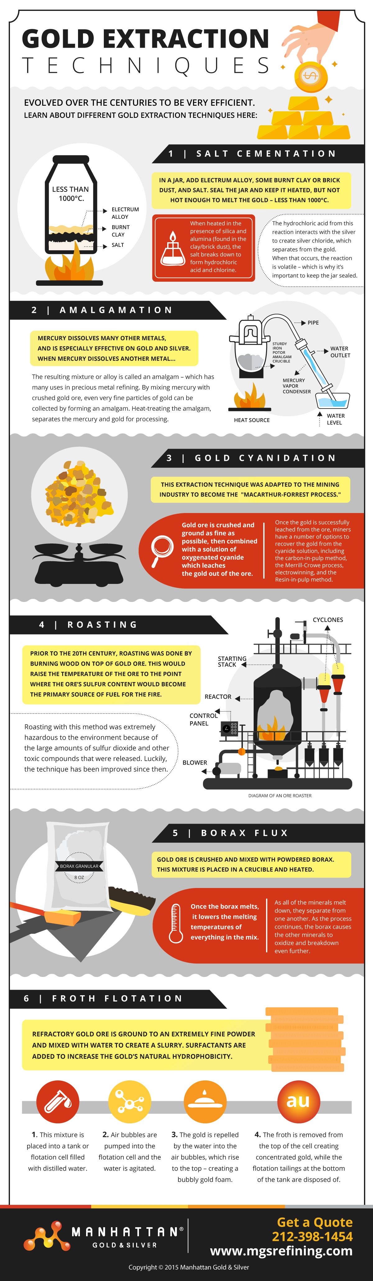 Gold extraction infographic – MGS