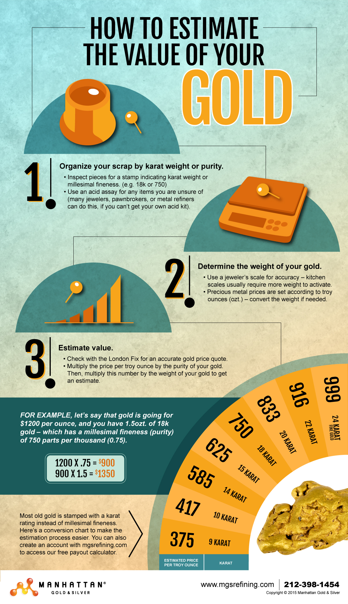 How to Estimate the Value of Your Gold infographic - MGS