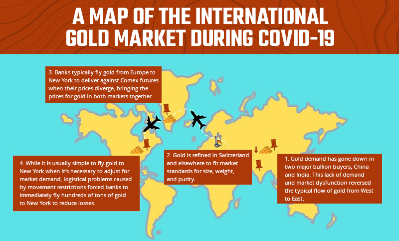 covid international gold market map