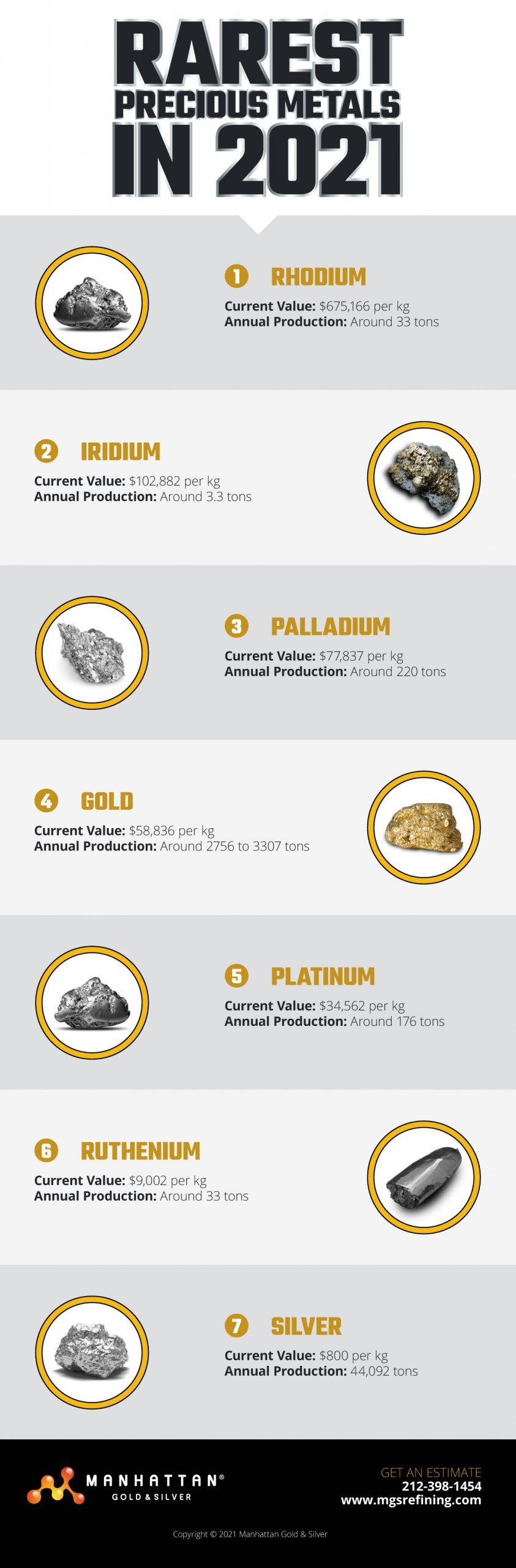 precious metals chart